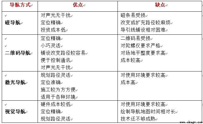 4种主流AGV导航方式优缺点对比介绍